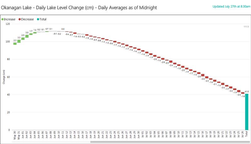 Okanagan Lake Daily Lake Level Change