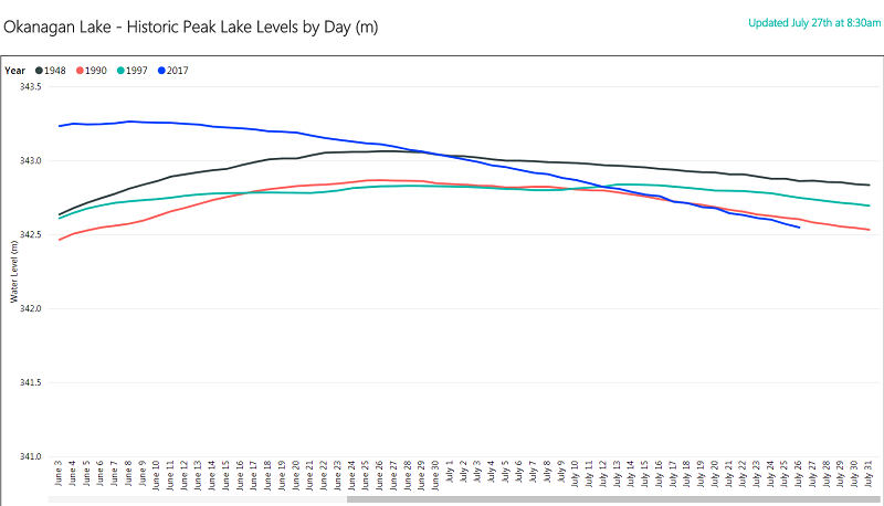 Okanagan Lake Historic Lake Levels